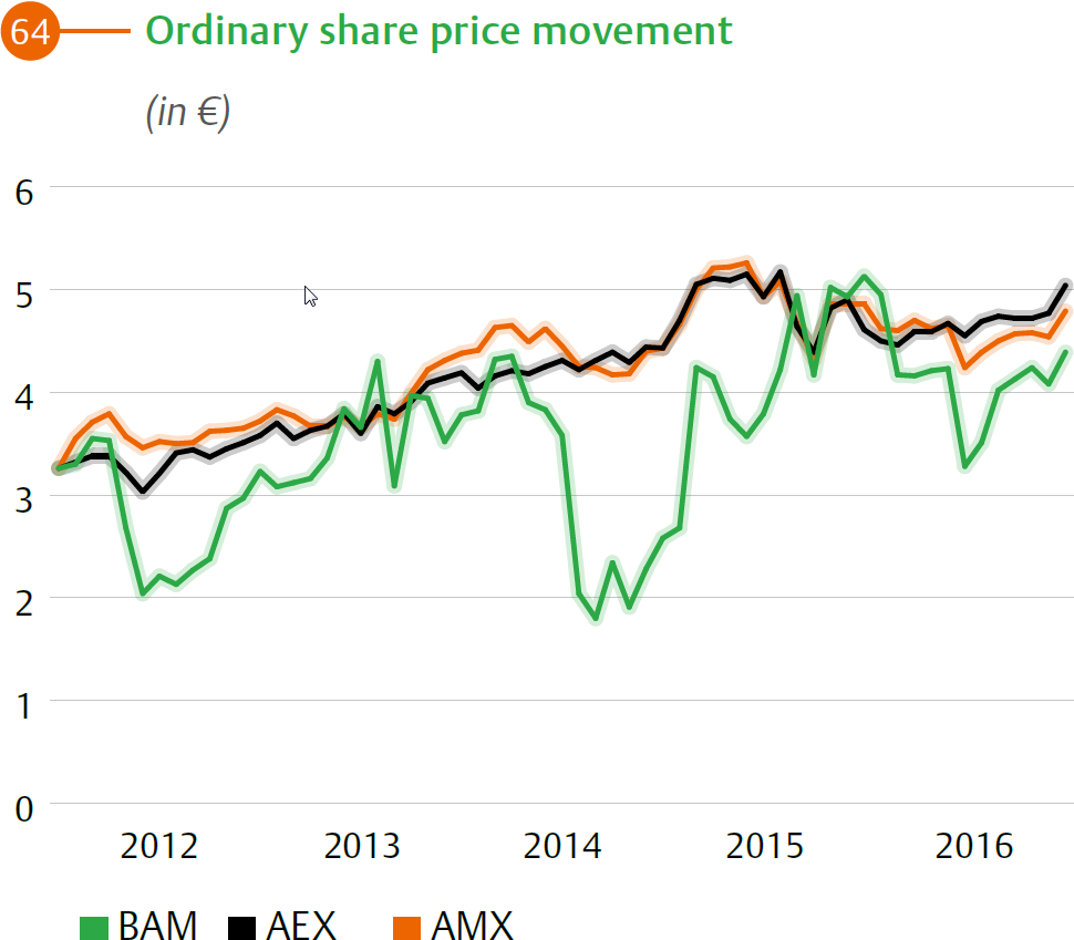 The history of the BAM ordinary share price over the past five years.