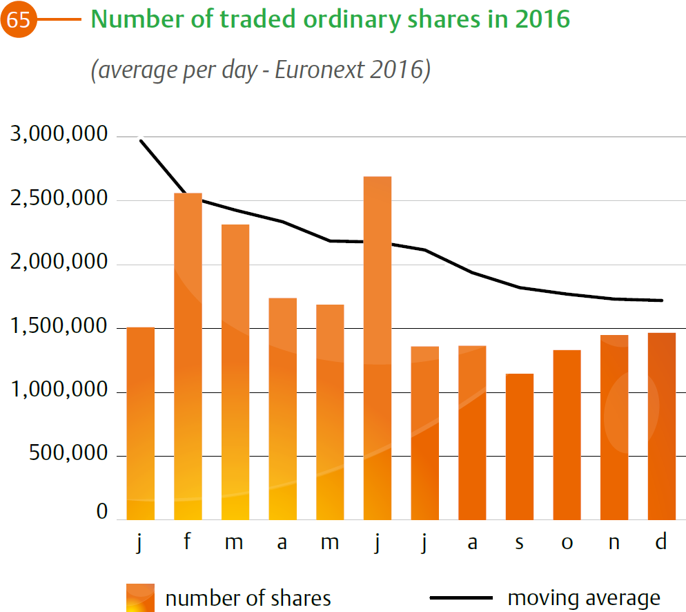 The development of the average number of ordinary shares traded in 2014 on Euronext Amsterdam.