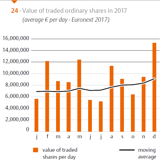Graph 24 shows the development of the average value of traded ordinary shares on Euronext Amsterdam in 2017.