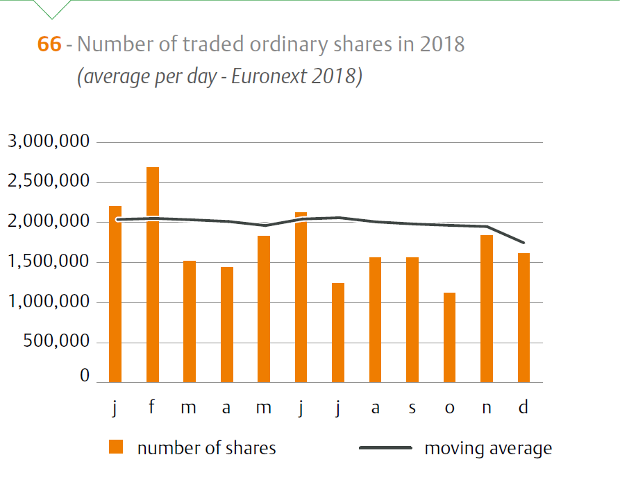 Graph 66 shows the development of the average number of ordinary shares traded in 2018 on Euronext Amsterdam.