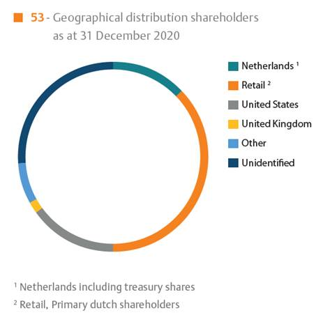 Geographical distribution shareholders as at 31 December 2018